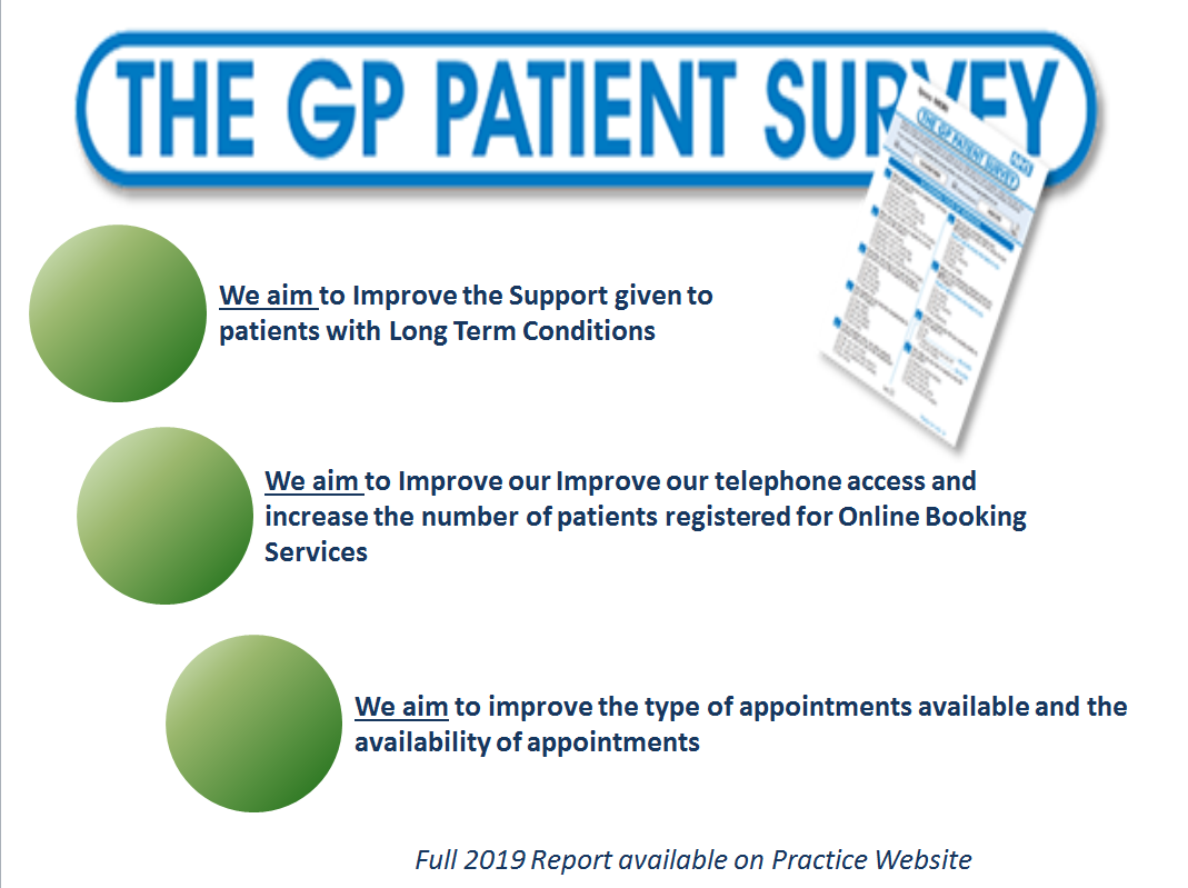 The GP Patient Survey - We aim to improve the Support given to patients with long term conditions. We aim to improve our telephone access and increase the number of patients registered for Online Booking Services. We aim to improve the type of appointments available and the availability of appointments. Full 2019 Report available on our Practice Website.